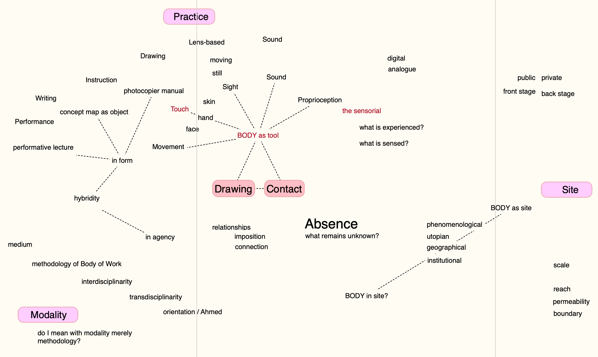 Bow A1 Territory Concept Map Research Body Of Work